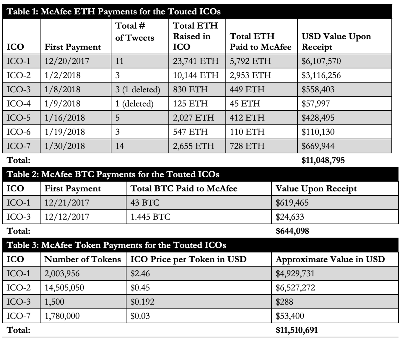 Bitcoin and Ether payments to McAfee