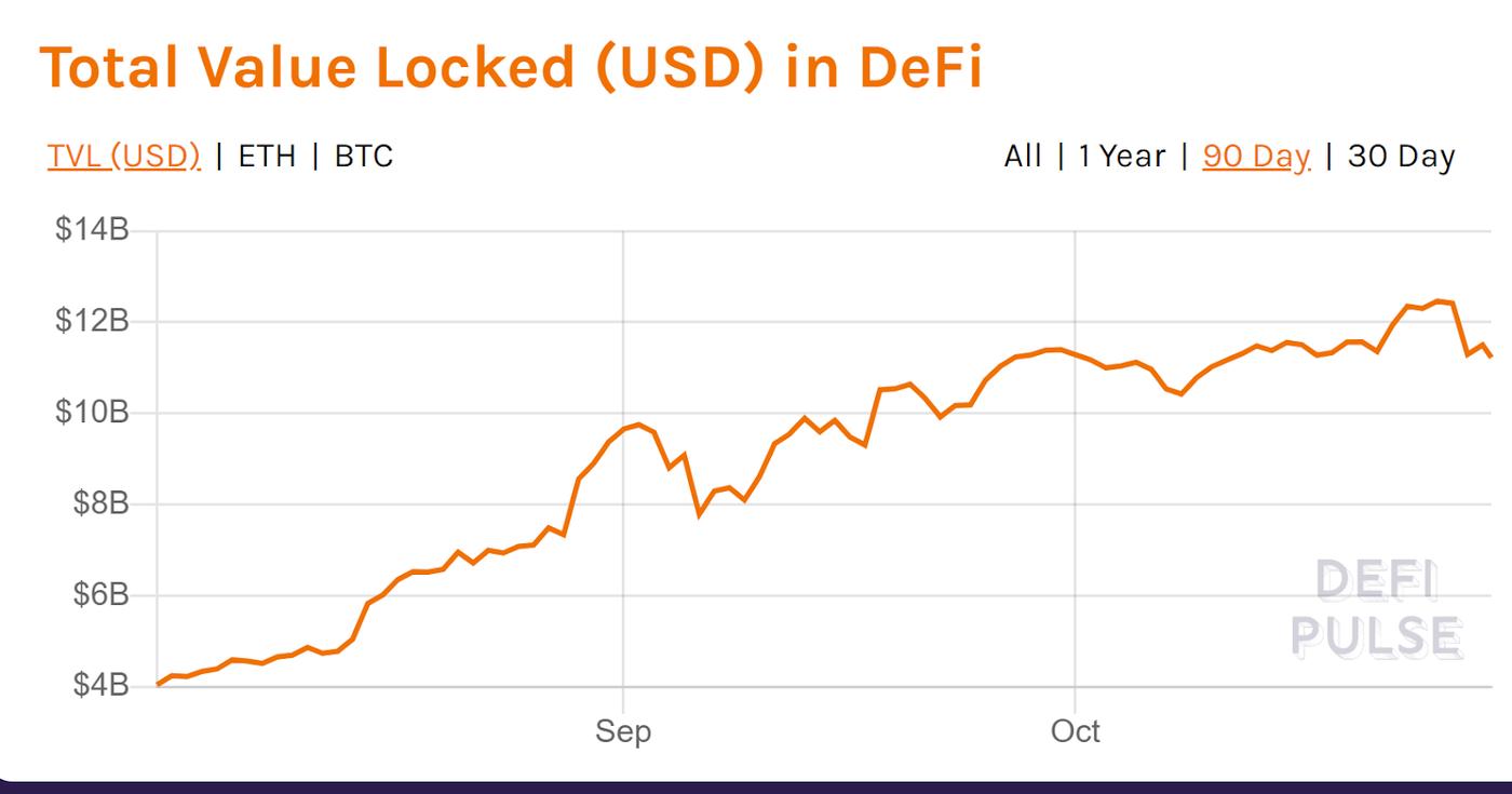 Crecimiento del volumen total encerrado en protocolos DeFi. Imagen: Defipulse