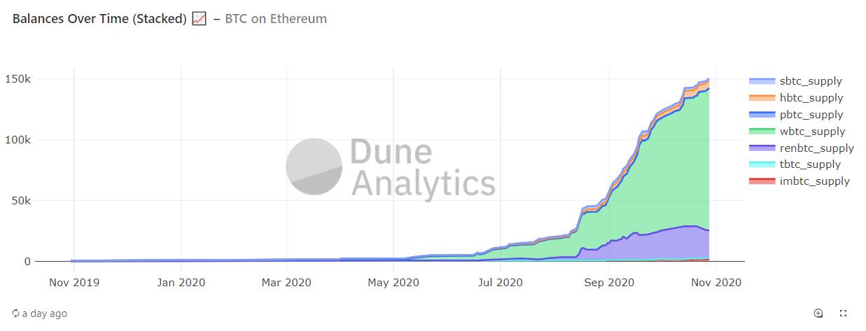 Growth of tokenized Bitcoin on Ethereum. Image: Dune