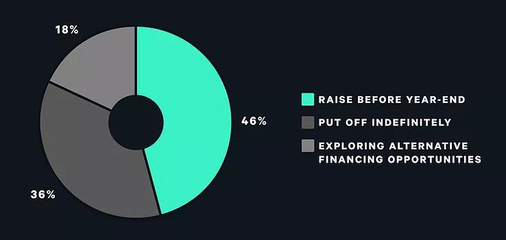 Funding trends. Image: DCG