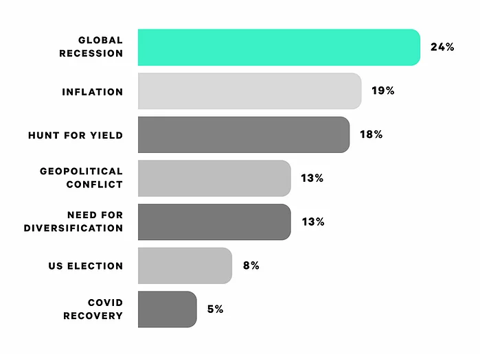 Macro crypto adoption drivers, per Digital Currency Group survey.