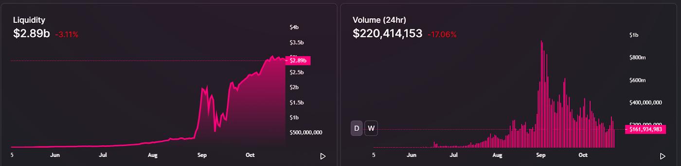 Liquidity on Uniswap. Image: Uniswap