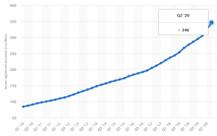 The number of PayPal's total active user accounts from Q1 2010 to Q2 2020
