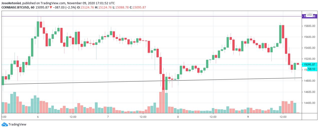 Las Horas de Bitcoin tras los anuncios de Pfizer