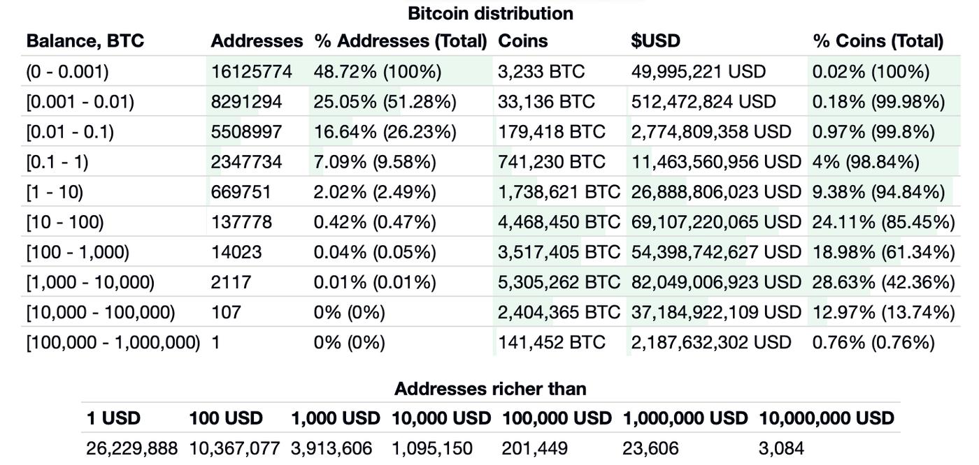 Saldos de direcciones de Bitcoin segúnd BitInfoCharts