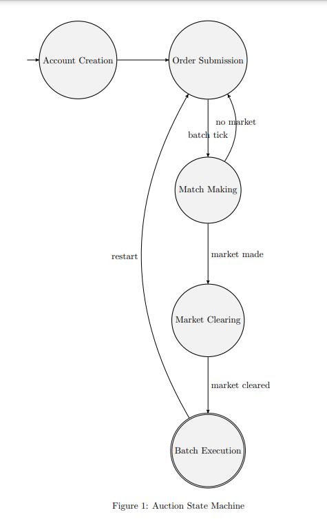Ilustración de la máquina de Subastas de la DeFi sobre Lightning Network. Imagen: Lightning Labs