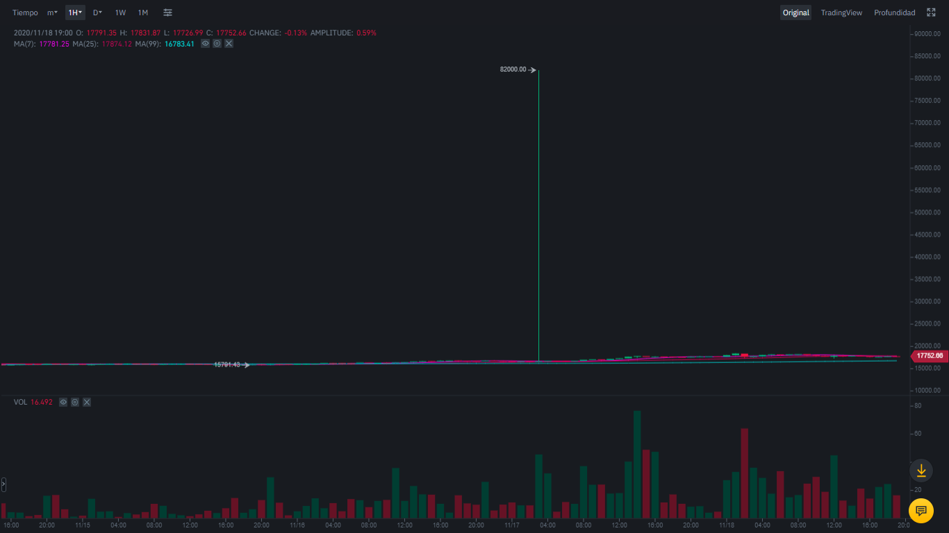 Bitcoin - TUSD trading pair on Binance. Image: Binance