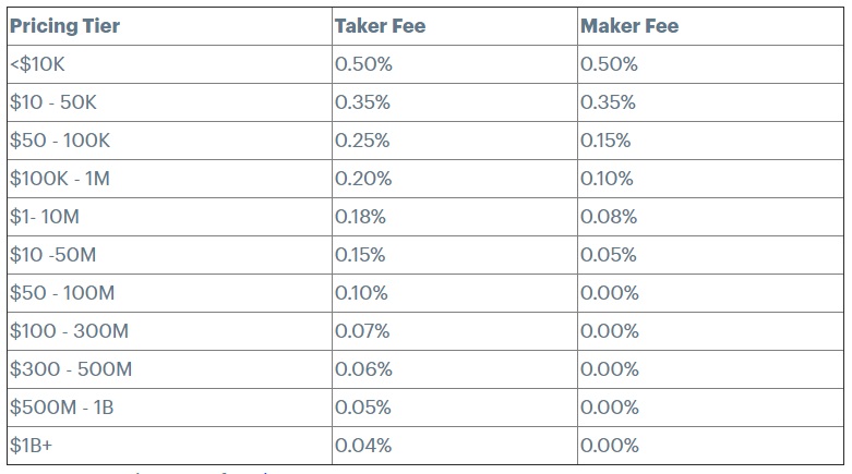 Coinbase Pro fees table