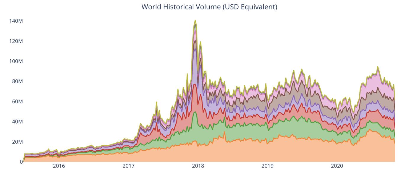 P2P trading volumes
