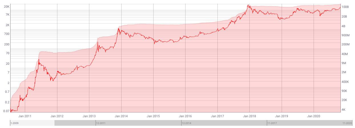 Bitcoin's realized market cap
