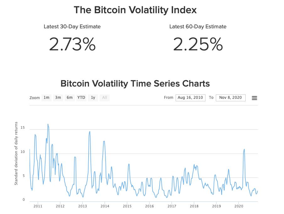 bitcoin-volatility-worldwide