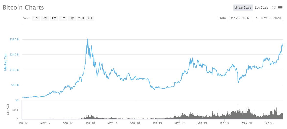 Bitcoin's market cap grows
