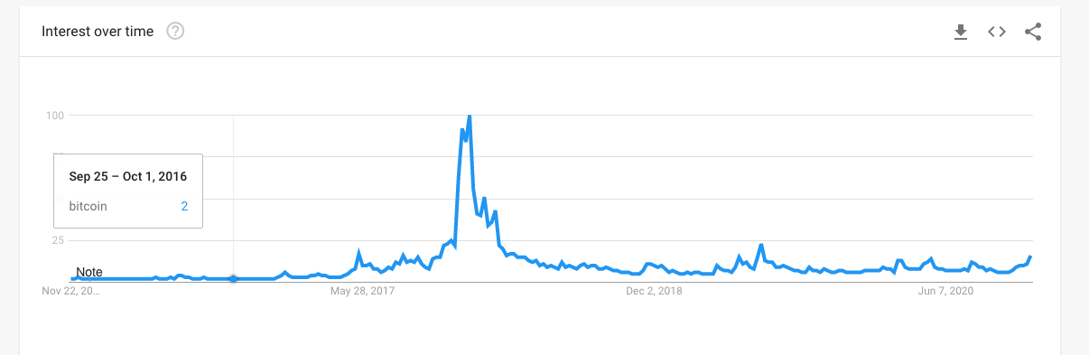 Lack of searches for Bitcoin