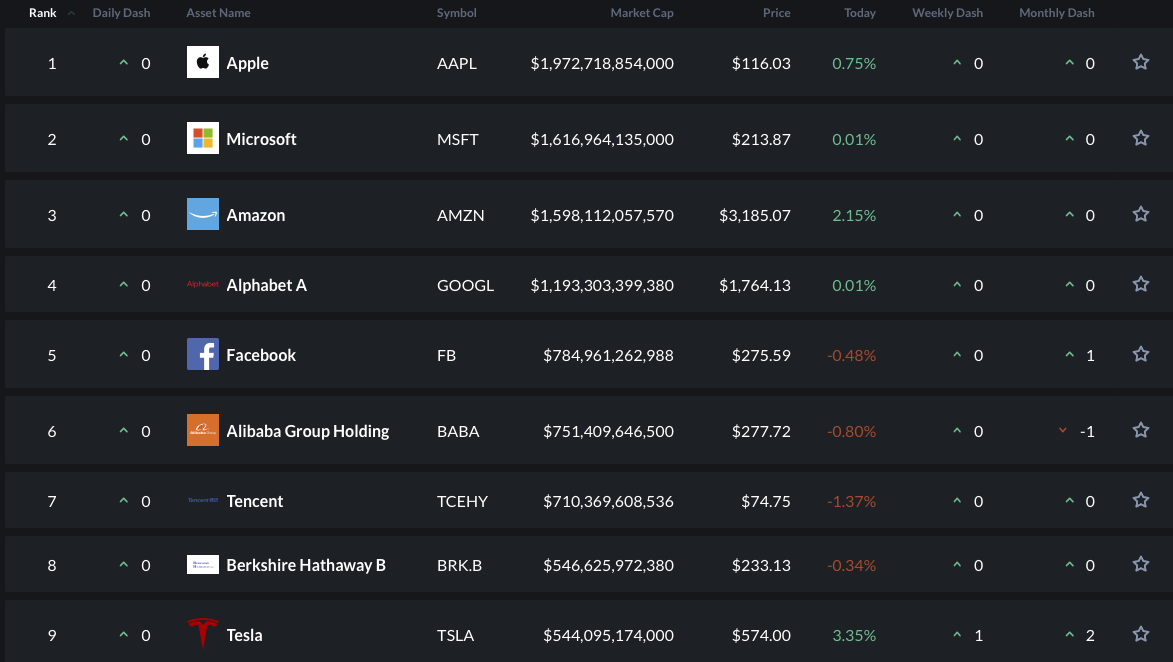Tesla-global-market-cap-asset-dash