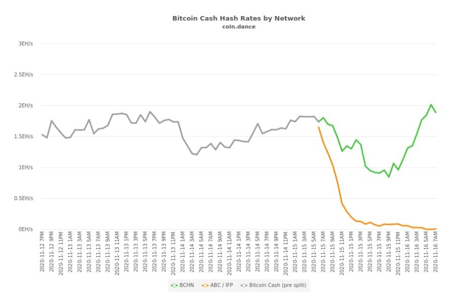 BCHN and BCHA hash rates