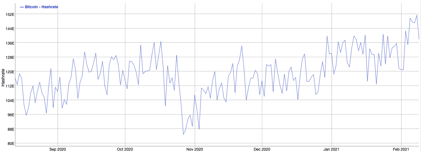 Chart showing Bitcoin hashrate