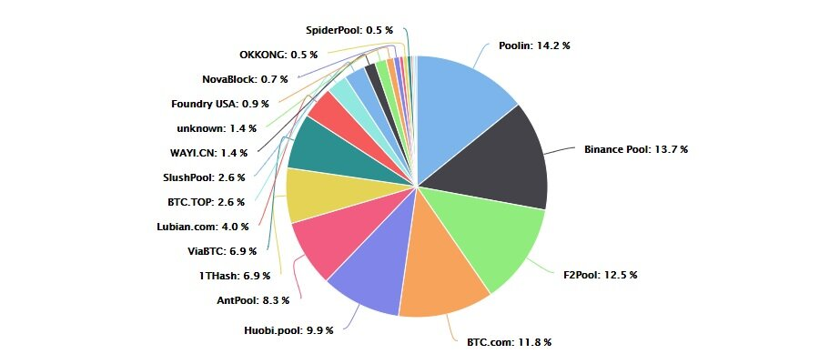 Pie chart showing Bitcoin mining pools by hash rate share