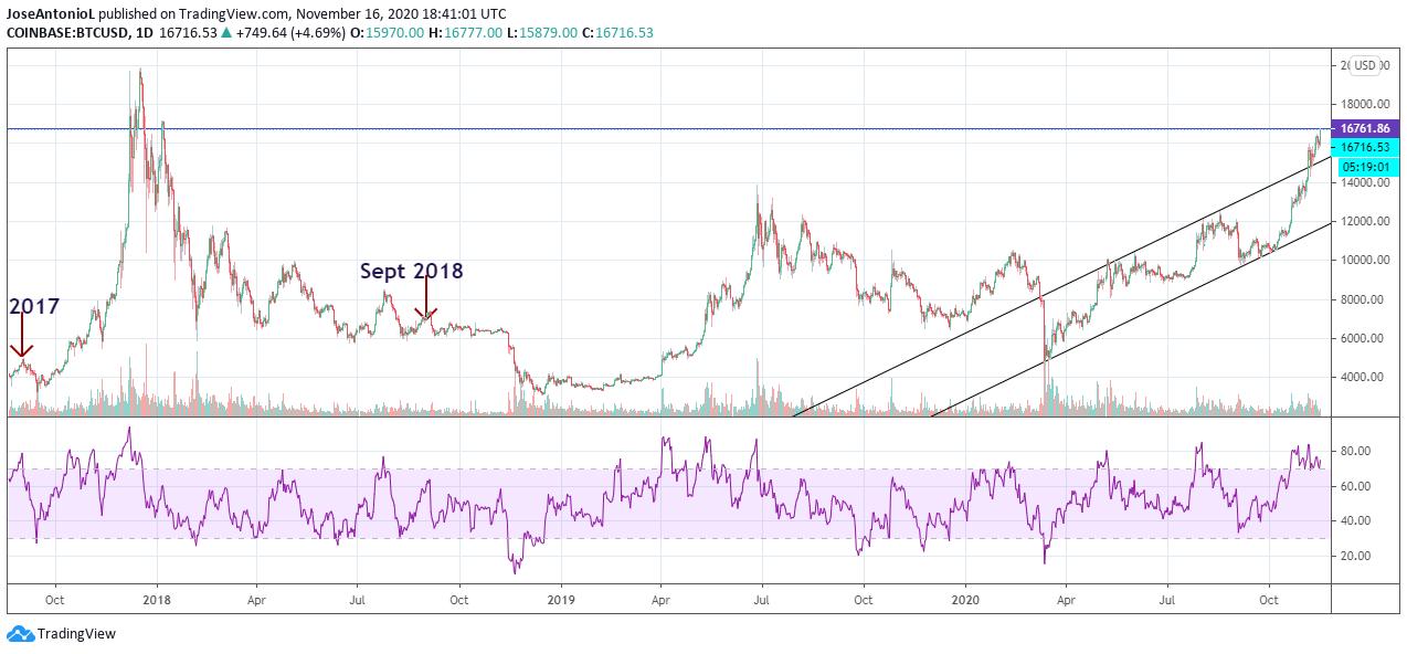 Bitcoin USD trading pair