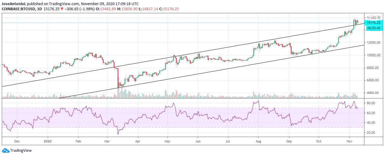 Bitcoin ha estado alcista desde marzo de 2020. Imagen: Tradingview