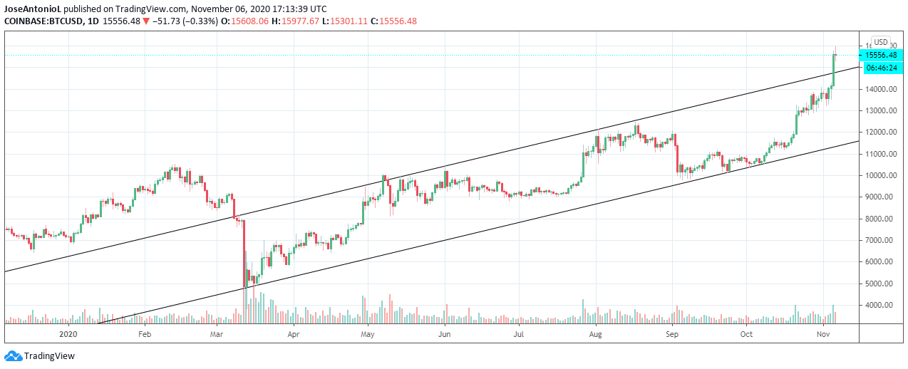 Bitcoin price in 2020. Image: Tradingview