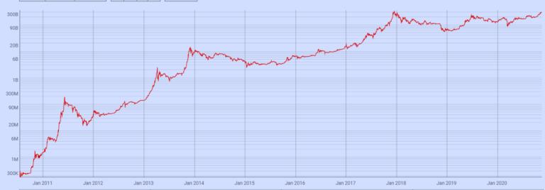market cap of bitcoin today