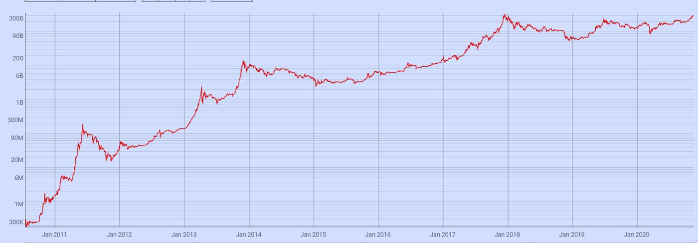 Capitalización de mercado de Bitcoin. Imagen: Coin Metrics