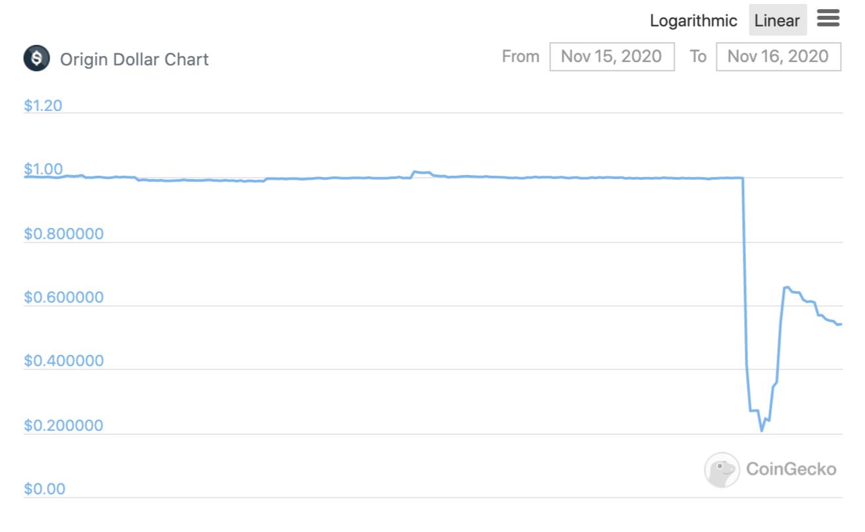 coingecko price of Origin Dollar Nov. 16 2020
