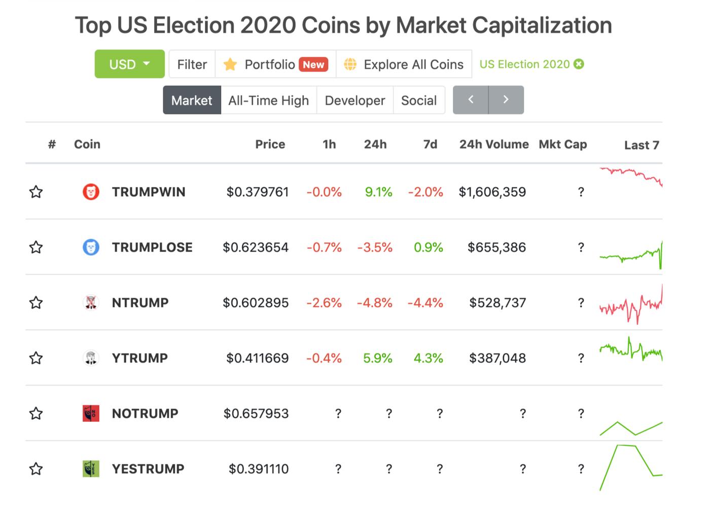 Coingecko market cap 2020 election chart