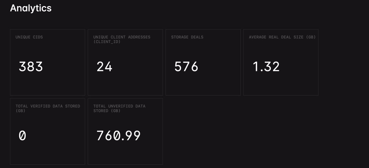 Filecoin storage analytics as of November 19.