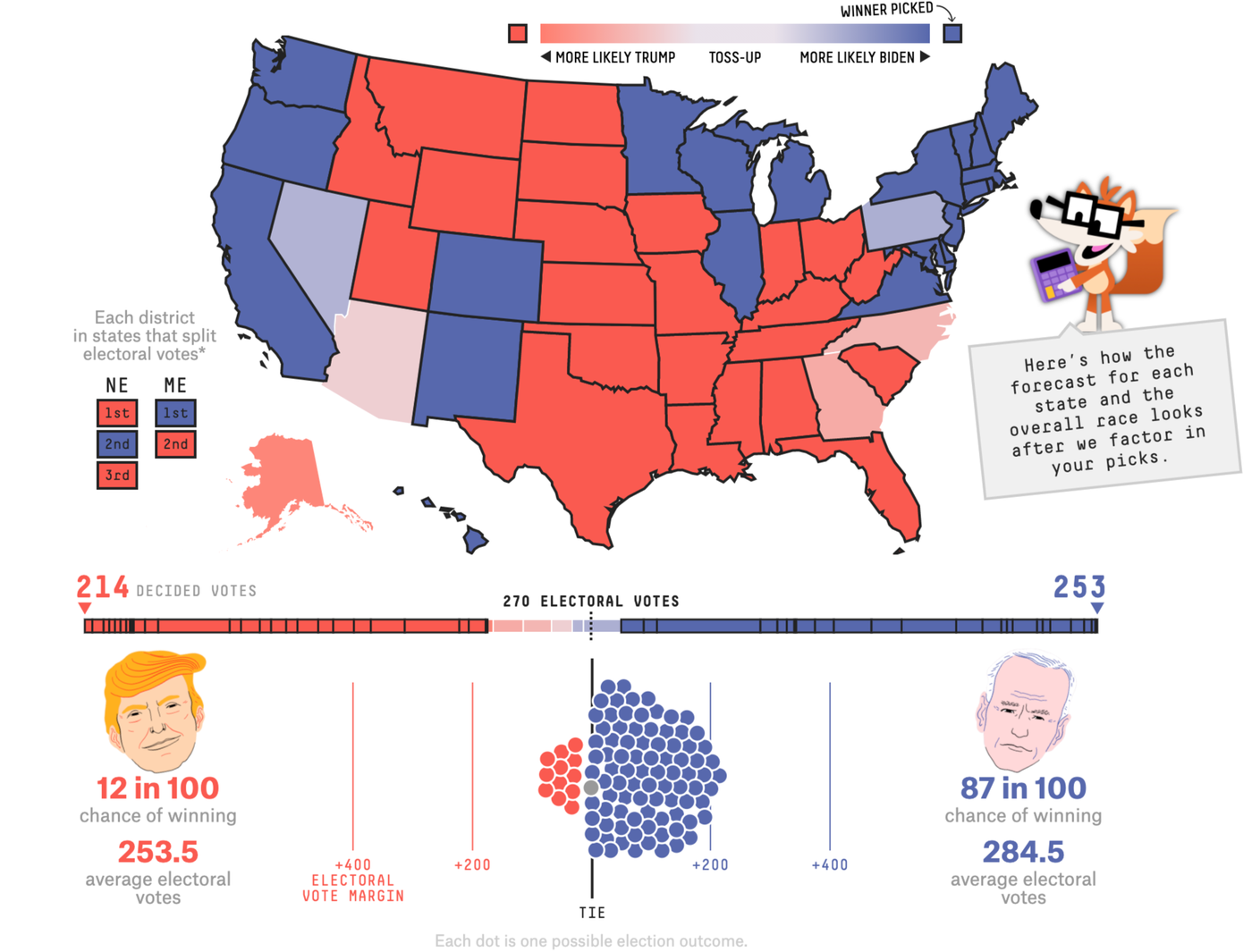 fivethirtyeight model for presidential election biden trump