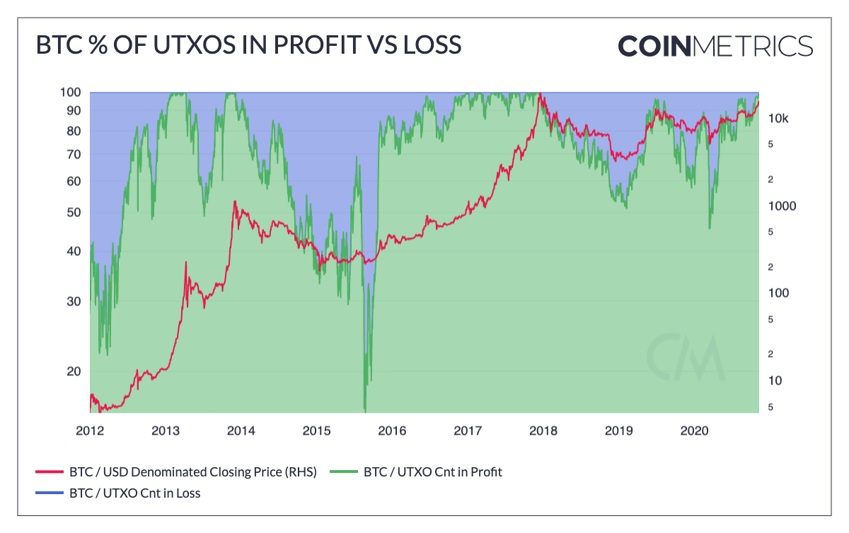 Bitcoin holders in profit