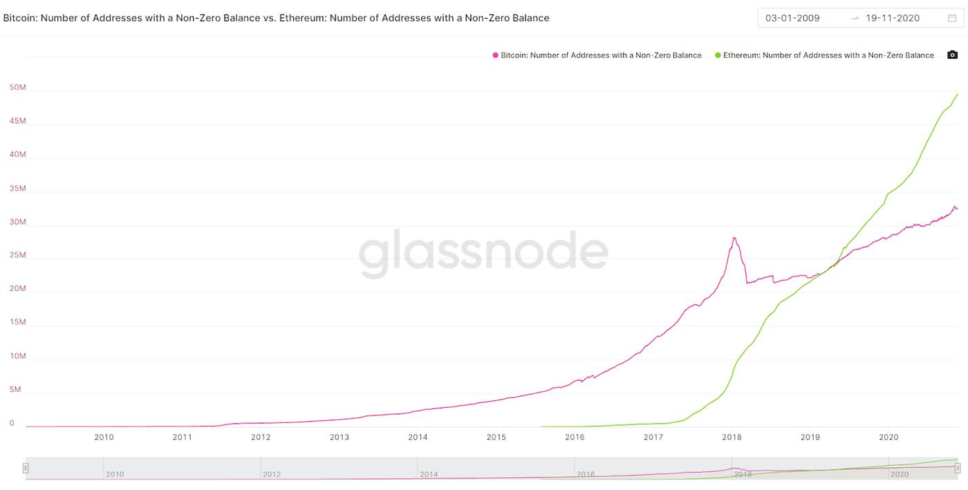 Bitcoin addresses compared to Ethereum addresses. Image: Glassnode