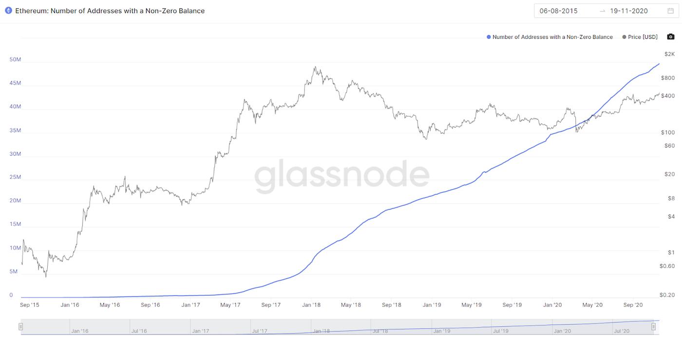 Growth in non-zero Ethereum addresses. Image: Glassnode