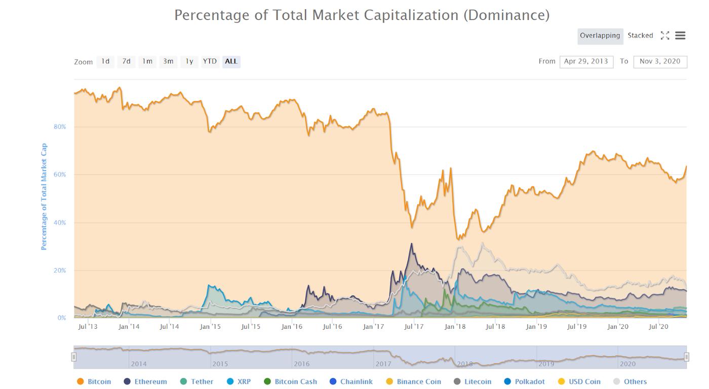 Dominio de Bitcoin en el mercado de criptomonedas