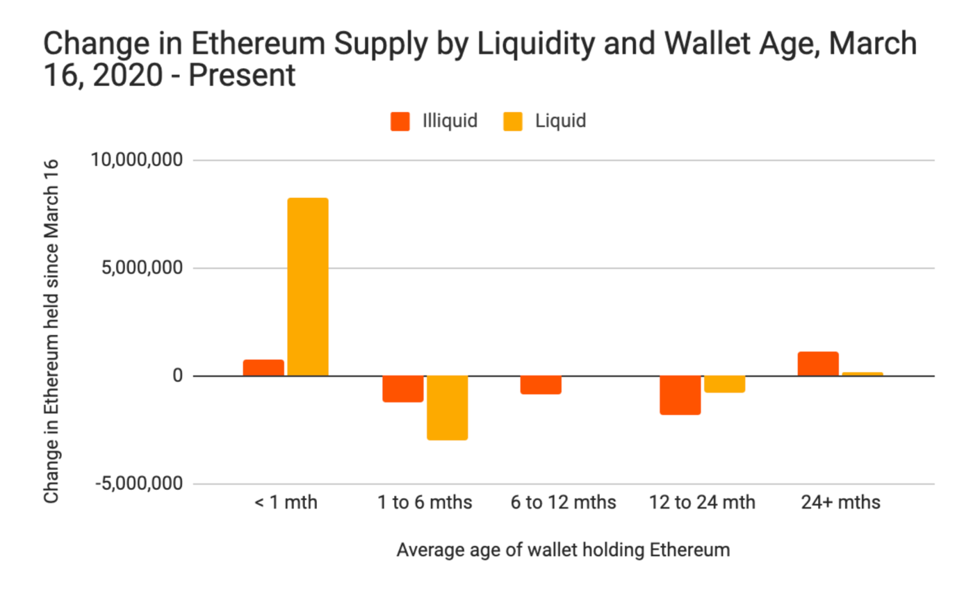 Change in Ethereum supply by liquidity and wallet age from March to November 2020