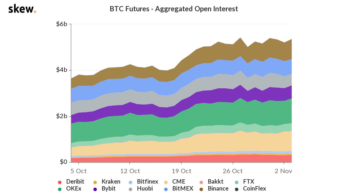 open interest in bitcoin futures as of november 3