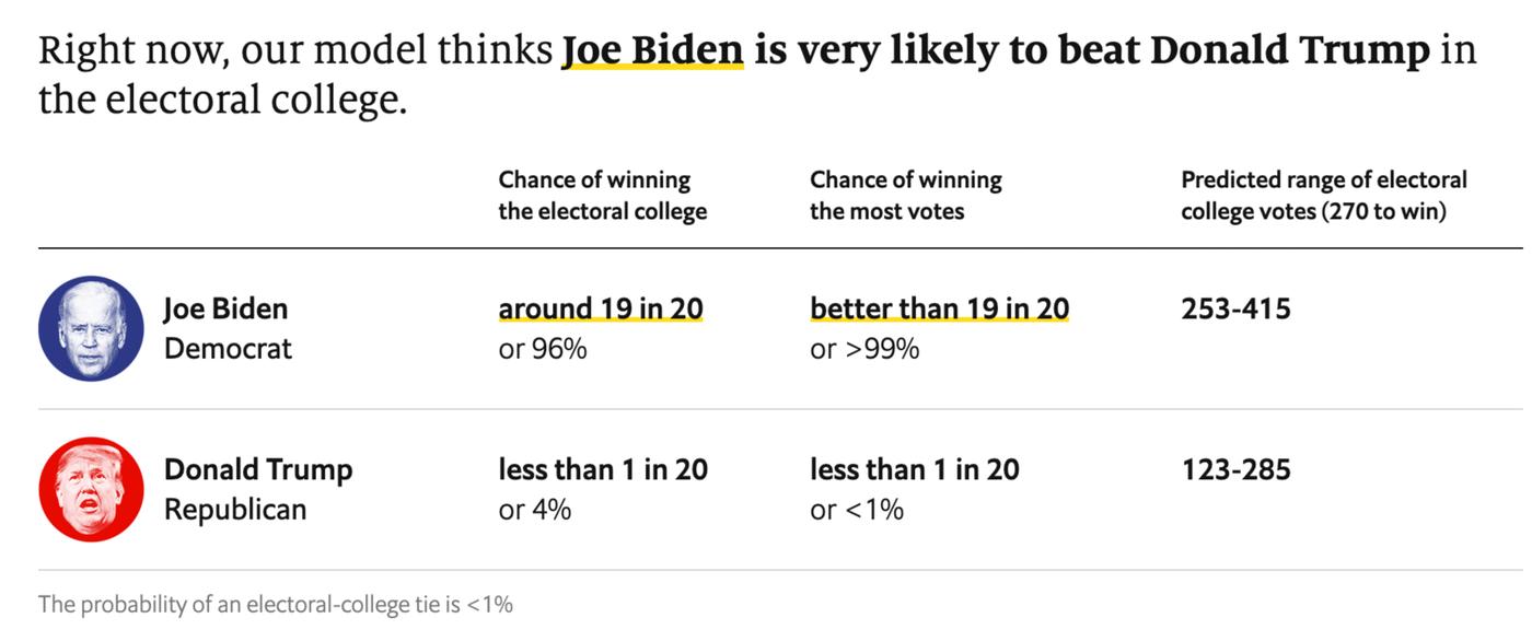 the Economist biden head and trump head polls