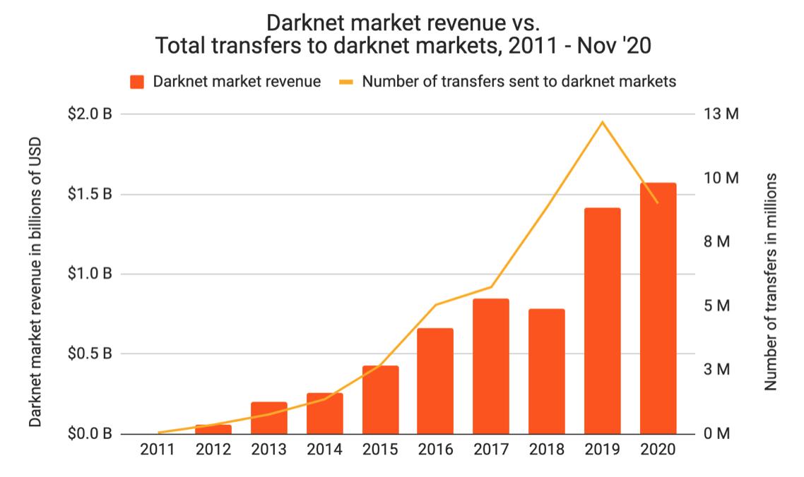 Darknet data