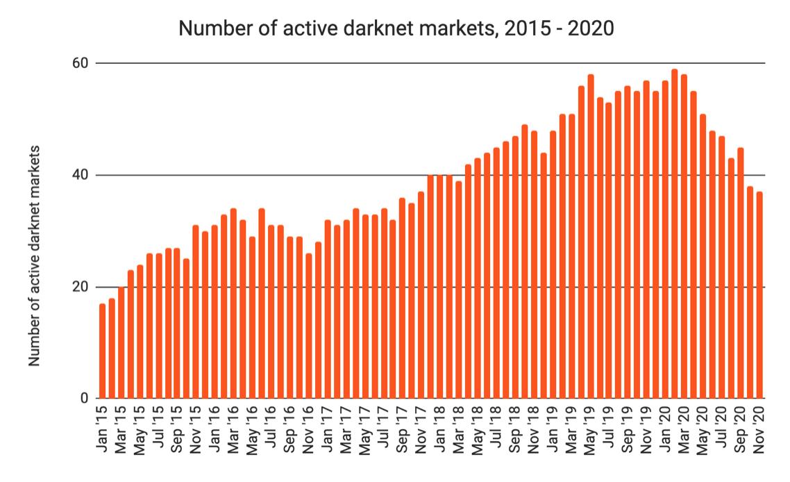 Active Darknet Markets