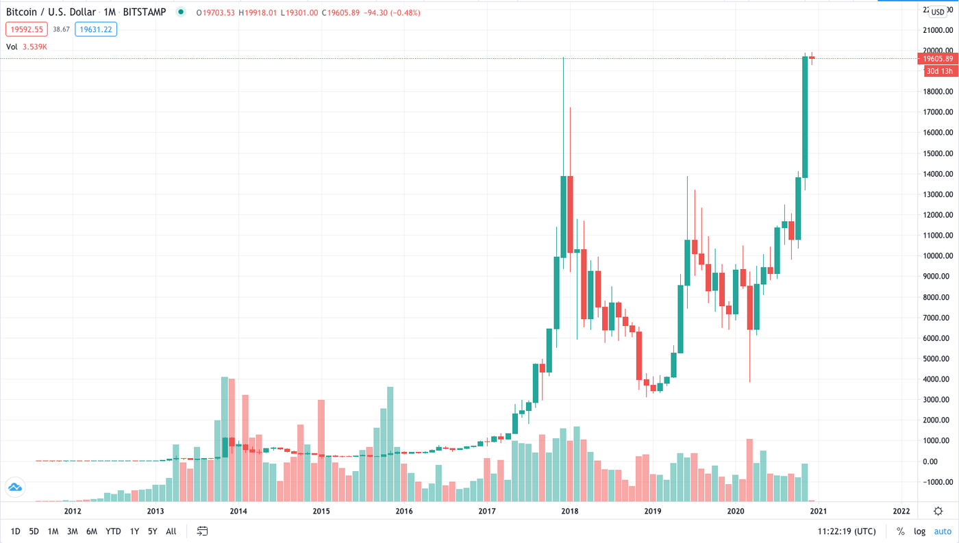Bitcoin hits monthly high