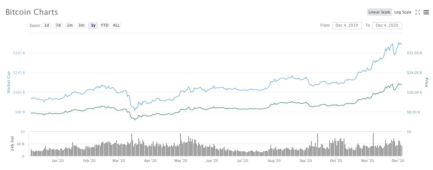 bitcoin-price-chart-2020