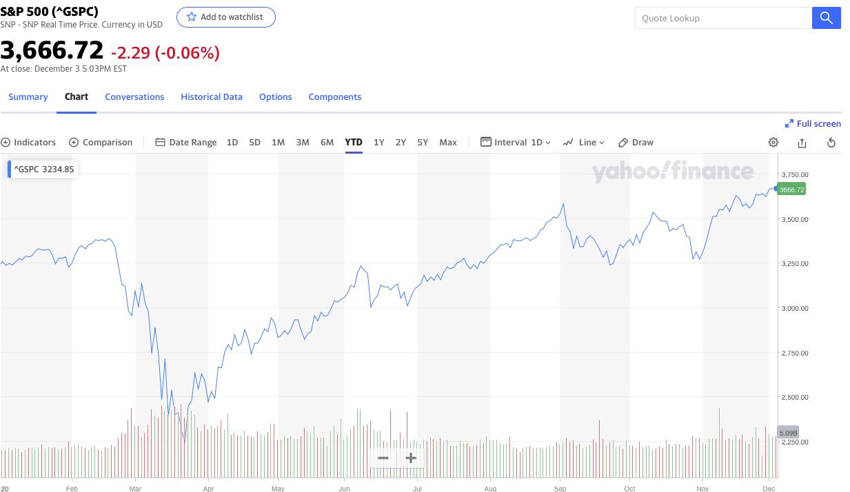 s&P-price-chart-2020