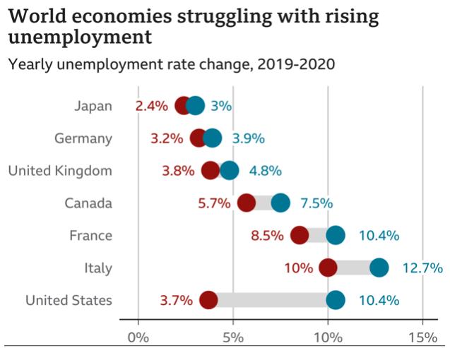 global-unemployment-chart