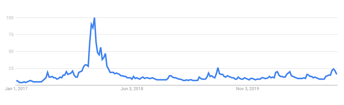 Search volume peaked in November 2020, but remains just a quarter of its highest ever volume. (Image: Google)