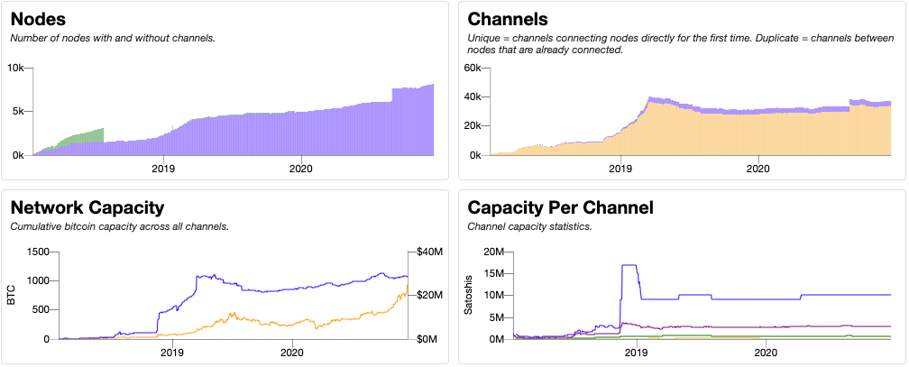 The number of nodes and channels; the overall capacity of the network; and the capacity per channel reached all-time peaks in 2020. (Image: Bitcoin Visuals)