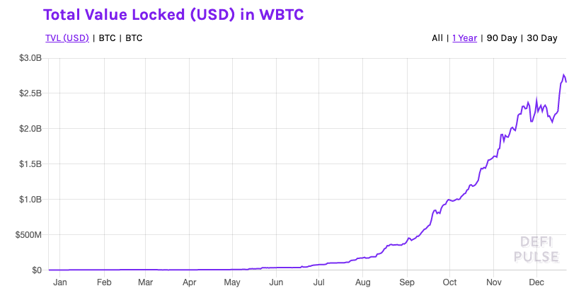 More than 1.2 million BTC are currently wrapped as WBTC. (Image: DeFi Pulse)