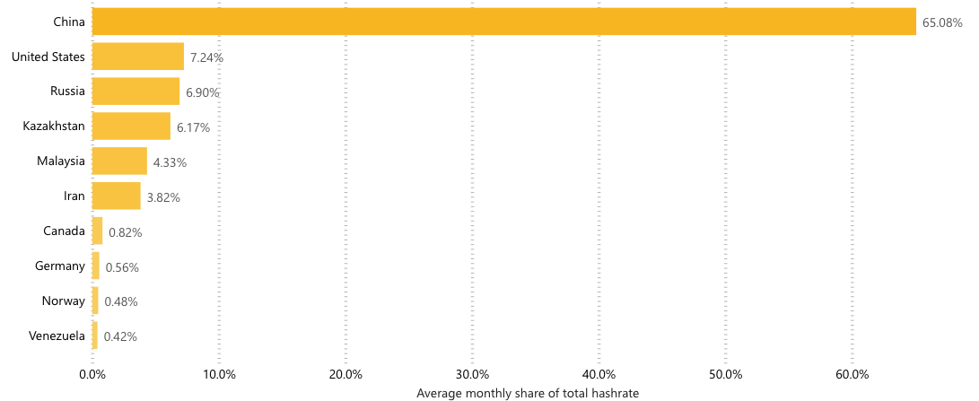 China currently controls almost two-thirds of the Bitcoin hash rate. (Image: Cambridge Centre for Alternative Finance)
