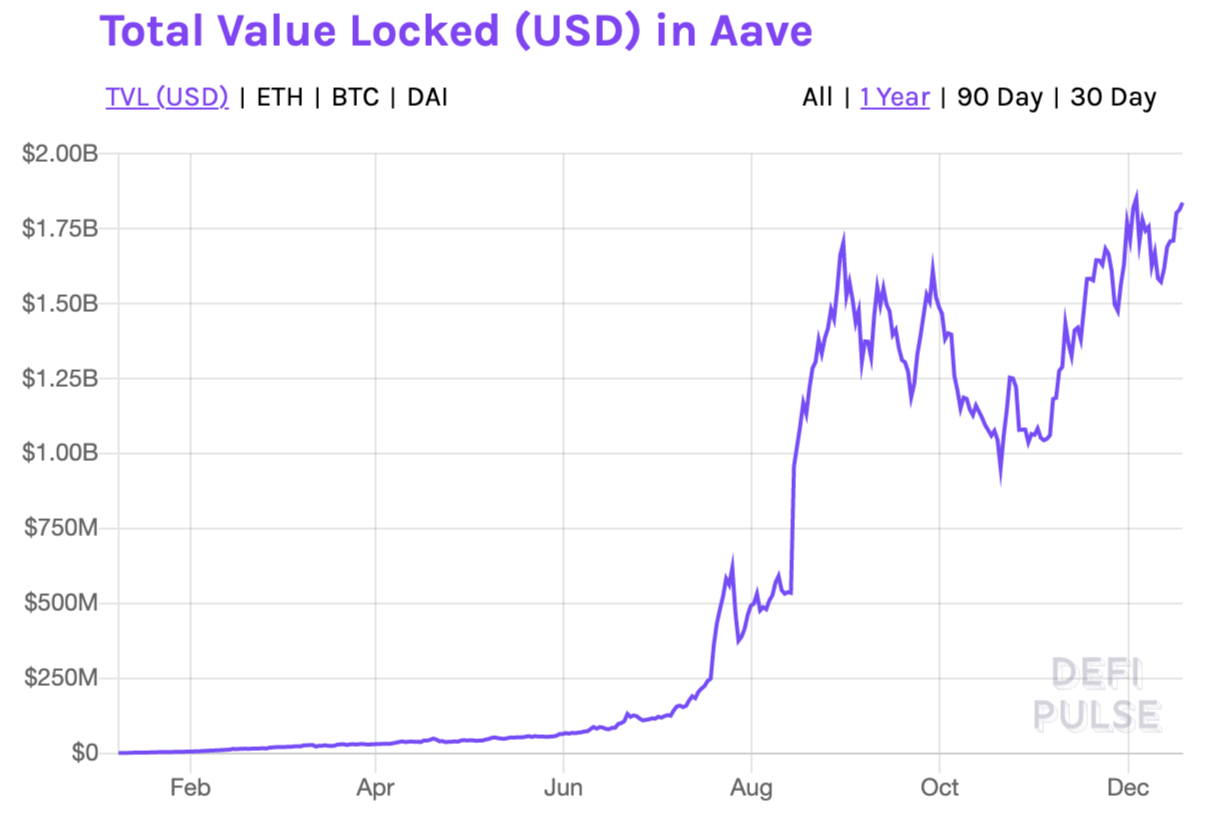chart of aave tvl for 2021