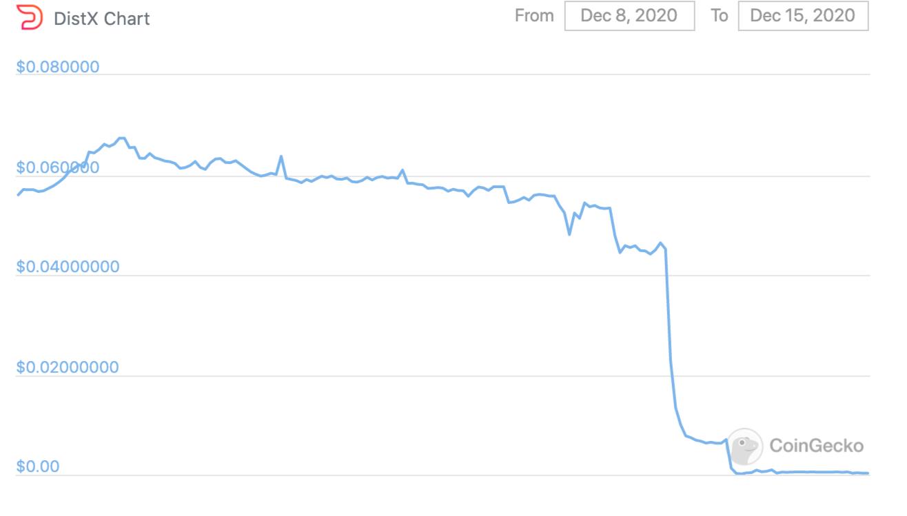 DistX price chart on CoinGecko