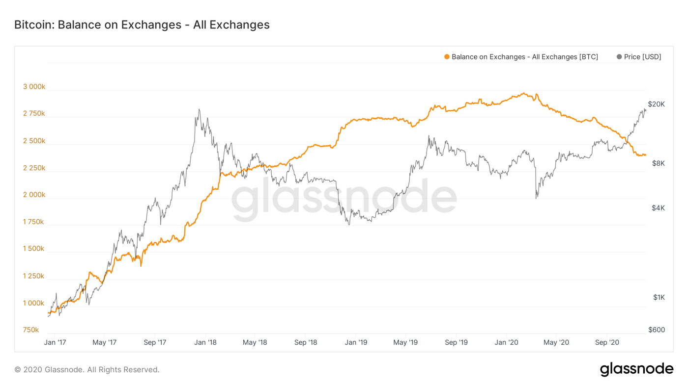 Bitcoin is withdrawn from exchanges